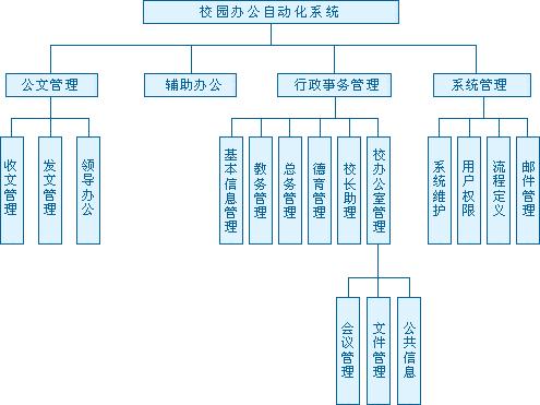 校园网络逻辑结构图